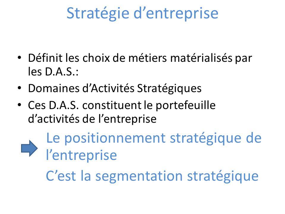 Stratégie dentreprise Définit les choix de métiers matérialisés par les D.A.S.: Domaines dActivités Stratégiques Ces D.A.S. constituent le portefeuill