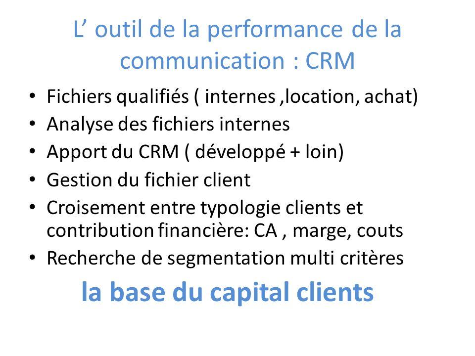 L outil de la performance de la communication : CRM Fichiers qualifiés ( internes,location, achat) Analyse des fichiers internes Apport du CRM ( dével