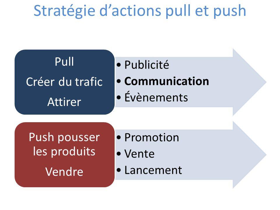 Stratégie dactions pull et push