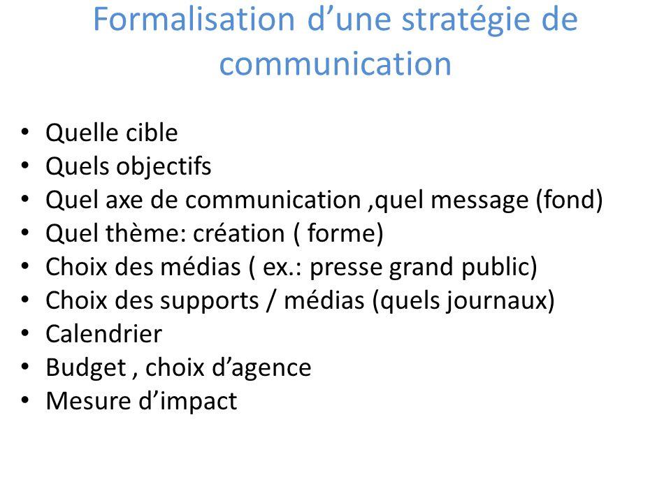 Formalisation dune stratégie de communication Quelle cible Quels objectifs Quel axe de communication,quel message (fond) Quel thème: création ( forme)