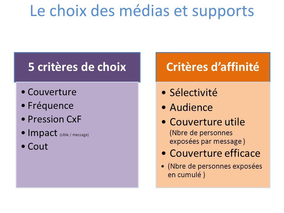 Le choix des médias et supports