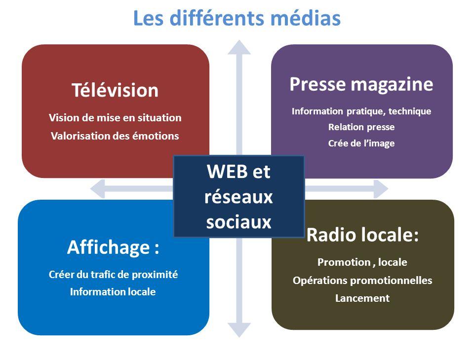 Les différents médias WEB et réseaux sociaux