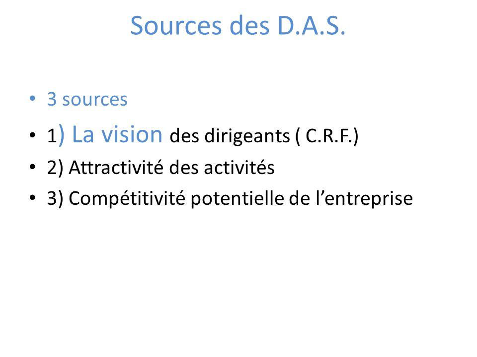 Sources des D.A.S. 3 sources 1 ) La vision des dirigeants ( C.R.F.) 2) Attractivité des activités 3) Compétitivité potentielle de lentreprise