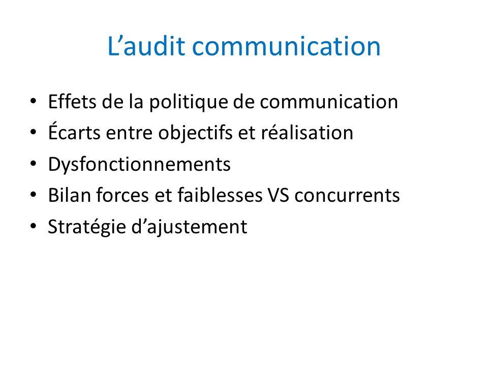 Laudit communication Effets de la politique de communication Écarts entre objectifs et réalisation Dysfonctionnements Bilan forces et faiblesses VS co