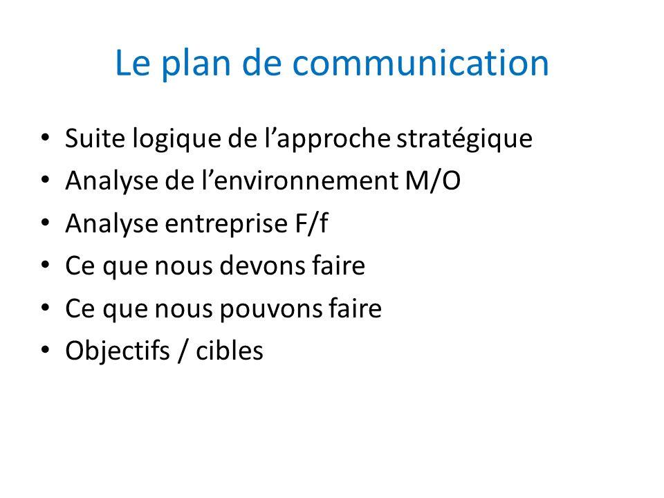 Le plan de communication Suite logique de lapproche stratégique Analyse de lenvironnement M/O Analyse entreprise F/f Ce que nous devons faire Ce que n