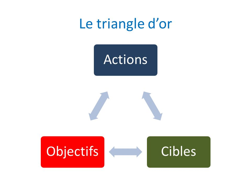 Le triangle dor