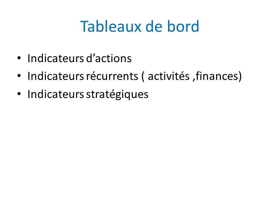 Tableaux de bord Indicateurs dactions Indicateurs récurrents ( activités,finances) Indicateurs stratégiques