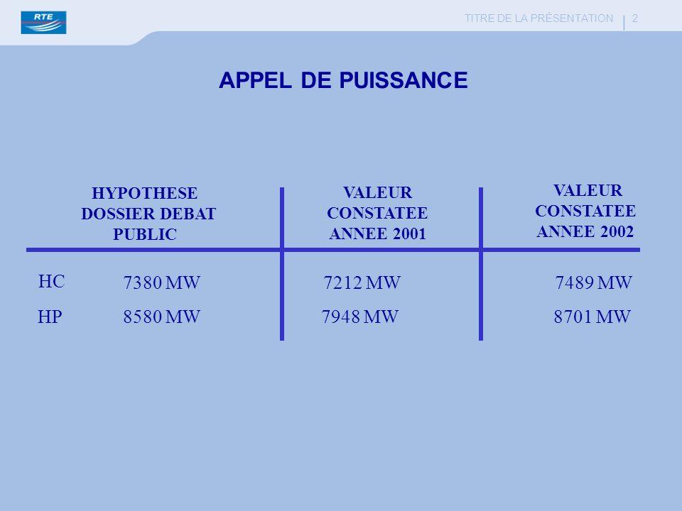 TITRE DE LA PRÉSENTATION 2 APPEL DE PUISSANCE HYPOTHESE DOSSIER DEBAT PUBLIC VALEUR CONSTATEE ANNEE 2001 VALEUR CONSTATEE ANNEE 2002 HC HP 7380 MW 794