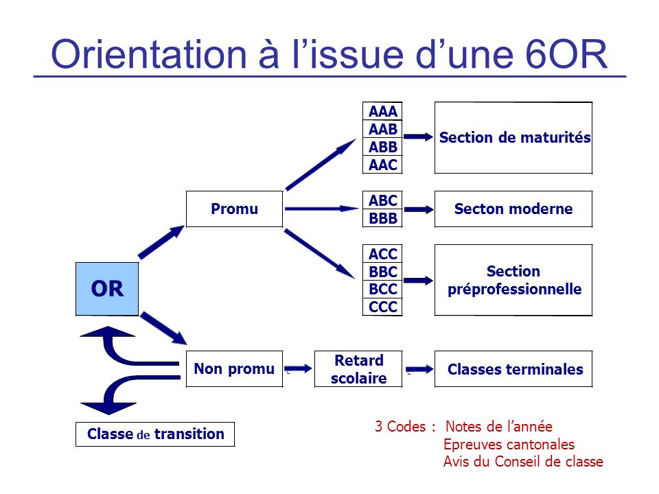 Orientation à lissue dune 6OR Promu OR AAA AAB ABB AAC ABC BBB ACC BBC BCC CCC Section de maturités Secton moderne Section préprofessionnelle Classes