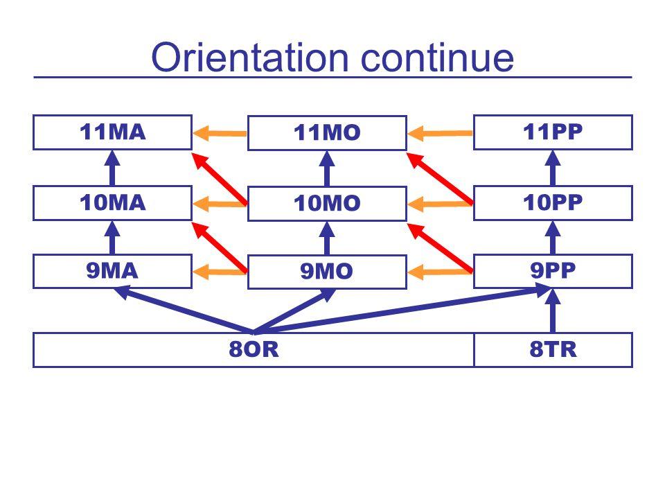 Orientation continue 11MA 11MO 11PP 10MA 10MO 10PP 9MA 9MO 9PP 8OR8TR