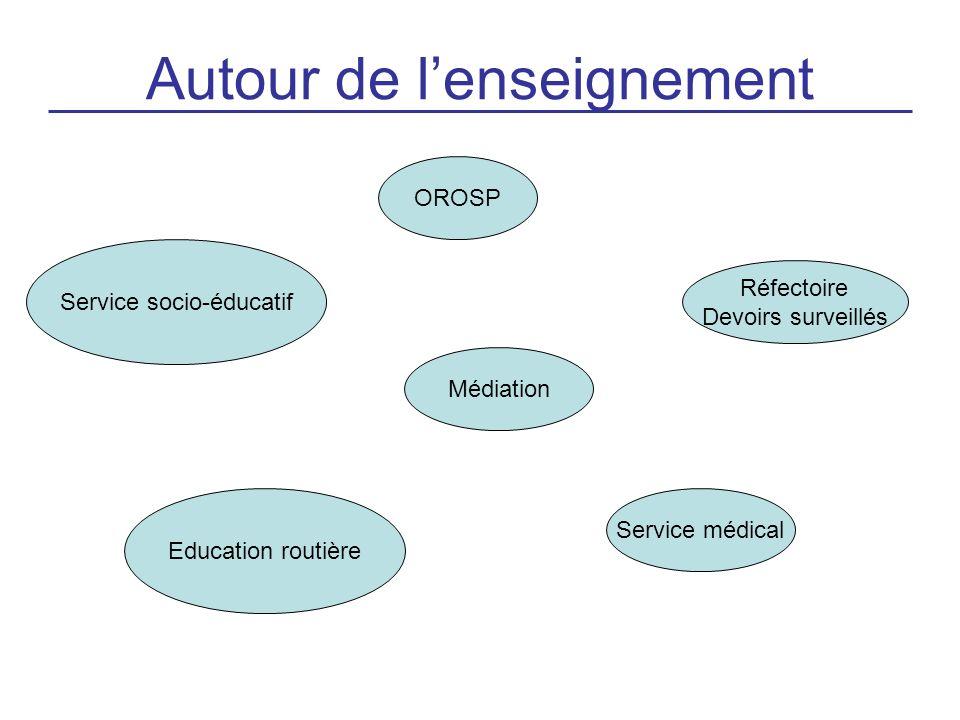 Autour de lenseignement OROSP Médiation Réfectoire Devoirs surveillés Education routière Service médical Service socio-éducatif