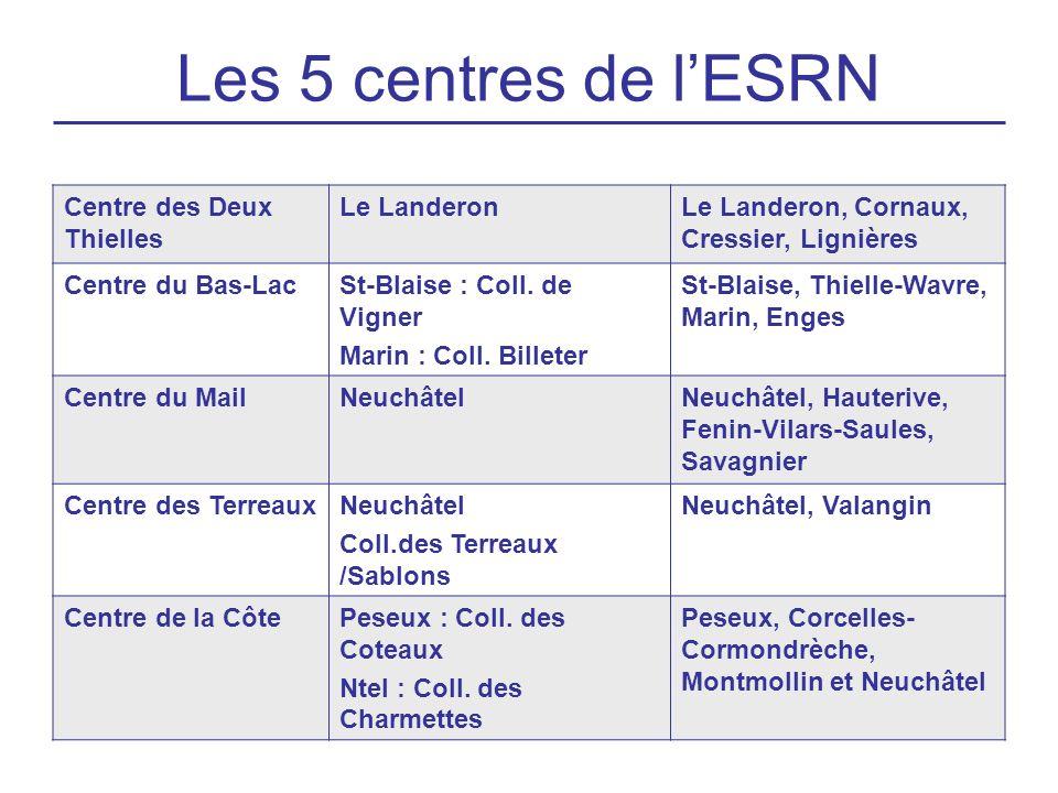 Les 5 centres de lESRN Centre des Deux Thielles Le LanderonLe Landeron, Cornaux, Cressier, Lignières Centre du Bas-LacSt-Blaise : Coll. de Vigner Mari