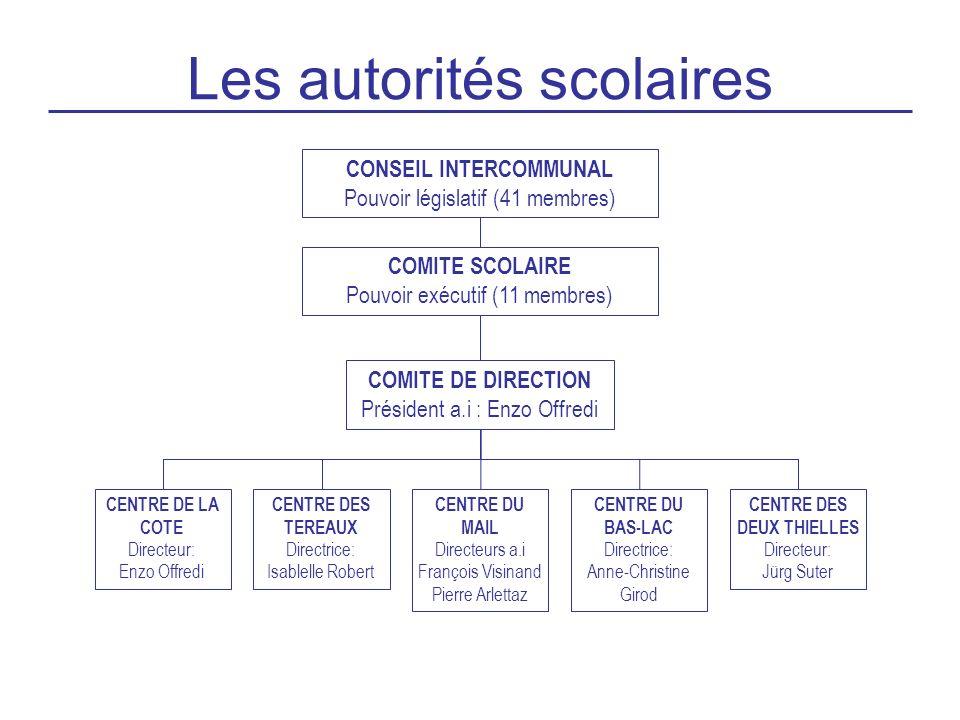 Les autorités scolaires CONSEIL INTERCOMMUNAL Pouvoir législatif (41 membres) COMITE SCOLAIRE Pouvoir exécutif (11 membres) COMITE DE DIRECTION Présid
