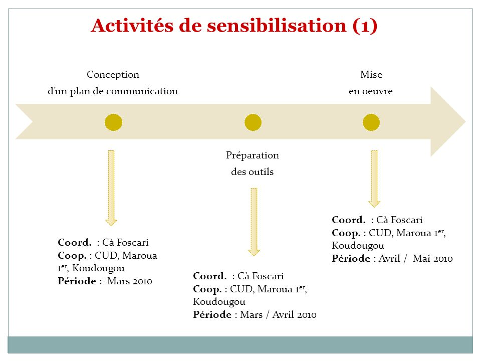 Conception dun plan de communication Préparation des outils Mise en oeuvre Coord. : Cà Foscari Coop. : CUD, Maroua 1 er, Koudougou Période : Mars 2010