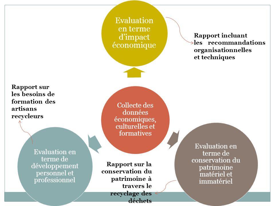 Collecte des données économiques, culturelles et formatives Evaluation en terme dimpact économique Evaluation en terme de développement personnel et p