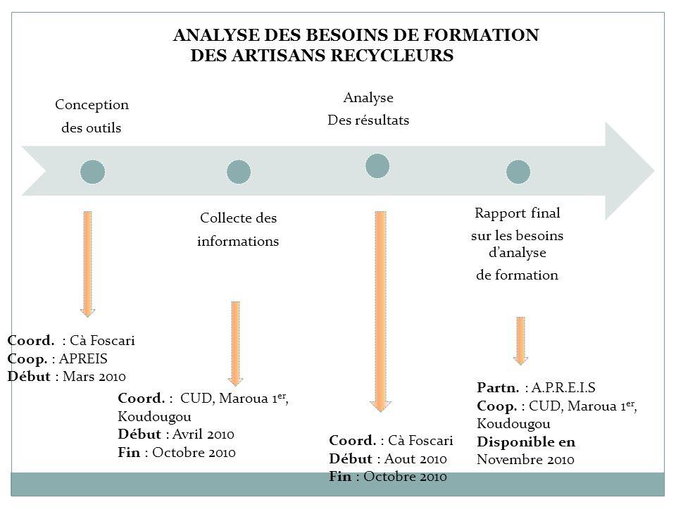 Conception des outils Collecte des informations Analyse Des résultats Rapport final sur les besoins danalyse de formation Coord. : Cà Foscari Coop. :
