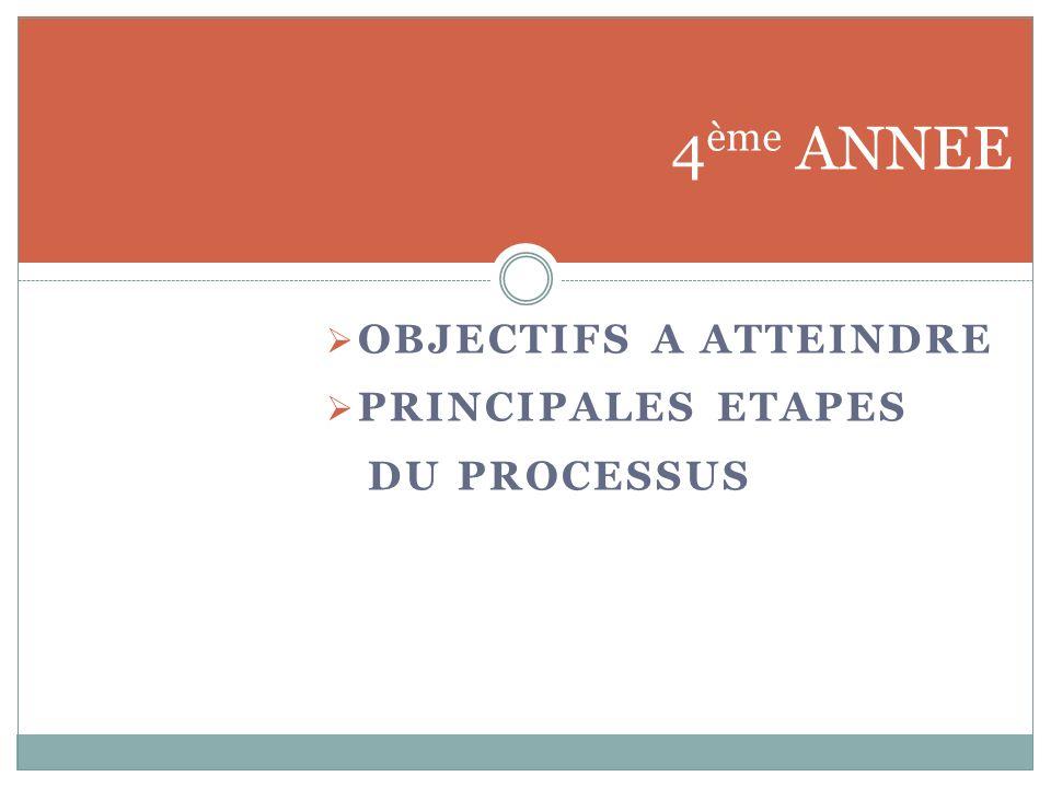 OBJECTIFS A ATTEINDRE PRINCIPALES ETAPES DU PROCESSUS 4 ème ANNEE