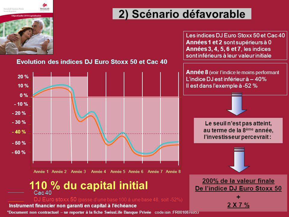 *Document non contractuel – se reporter à la fiche SwissLife Banque Privée code isin :FR0010876953 Instrument financier non garanti en capital à léchéance Année 1 Année 2 Année 3 Année 4 Année 5 Année 6 Année 7 Année 8 121 % du capital initial Atteinte du seuil, le mécanisme de maturité anticipé est activé, au terme de la 3 ème année, linvestisseur percevrait : 100 % du capital initial + 3 X 7 % - 60 % - 10 % - 20 % - 30 % - 40 % - 50 % 10 % 20 % 0 % Evolution des indices DJ Euro Stoxx 50 et Cac 40 Cac 40 DJ Euro stoxx 50 Les indices DJ Euro Stoxx 50 et Cac 40 Années 1 et 2 sont supérieurs à 0 Les indices DJ Euro Stoxx 50 et Cac 40 Années 3 sont supérieurs à leur valeur initiale 3) Scénario favorable