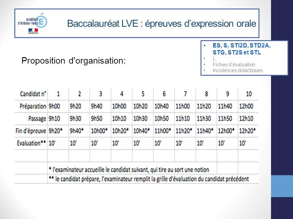 Baccalauréat LVE : épreuves dexpression orale Proposition d'organisation: ES, S, STI2D, STD2A, STG, ST2S et STL L Fiches dévaluation Incidences didact