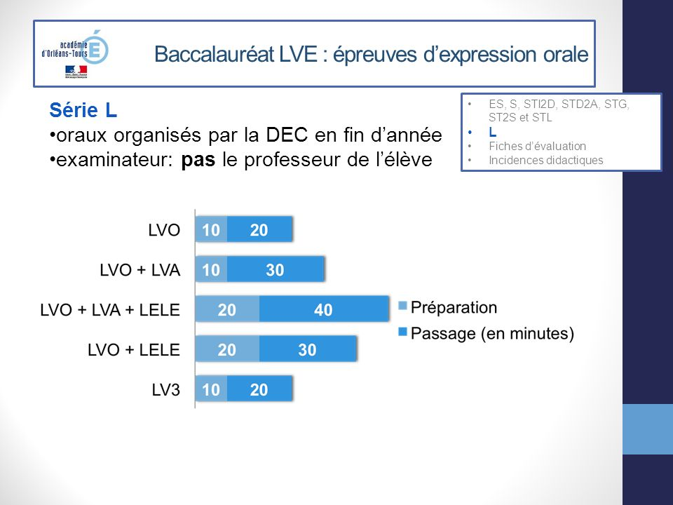 Baccalauréat LVE : épreuves dexpression orale ES, S, STI2D, STD2A, STG, ST2S et STL L Fiches dévaluation Incidences didactiques Série L oraux organisé