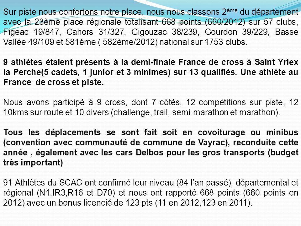 Sur piste nous confortons notre place, nous nous classons 2 ème du département avec la 23ème place régionale totalisant 668 points (660/2012) sur 57 clubs, Figeac 19/847, Cahors 31/327, Gigouzac 38/239, Gourdon 39/229, Basse Vallée 49/109 et 581ème ( 582ème/2012) national sur 1753 clubs.