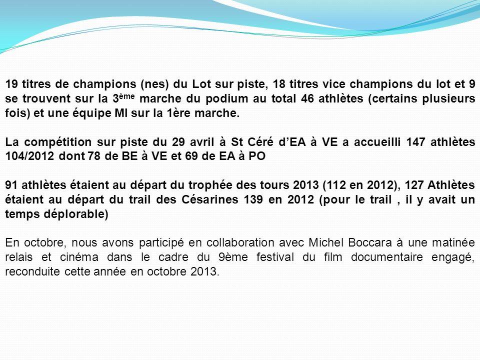 19 titres de champions (nes) du Lot sur piste, 18 titres vice champions du lot et 9 se trouvent sur la 3 ème marche du podium au total 46 athlètes (certains plusieurs fois) et une équipe MI sur la 1ère marche.