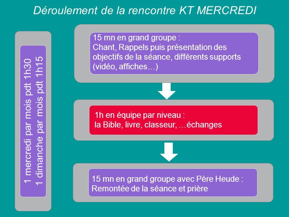Déroulement de la rencontre KT MERCREDI 15 mn en grand groupe : Chant, Rappels puis présentation des objectifs de la séance, différents supports (vidé