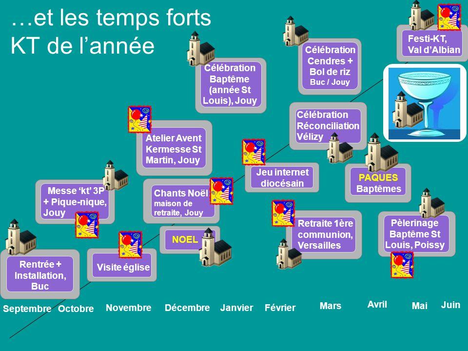 …et les temps forts KT de lannée Atelier Avent Kermesse St Martin, Jouy Jeu internet diocésain Novembre Rentrée + Installation, Buc DécembreJanvierFév