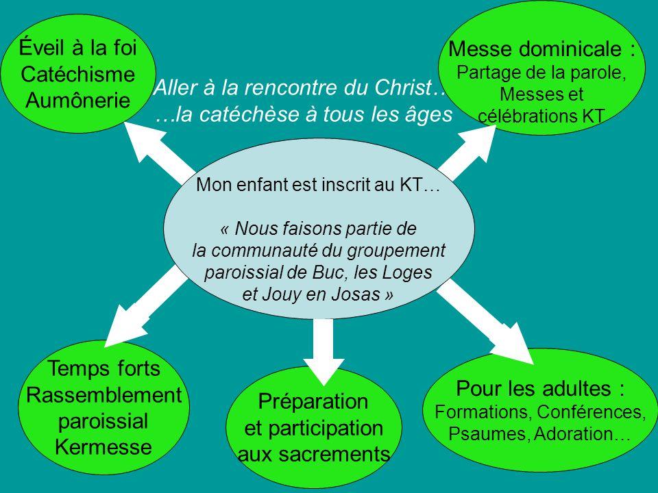 Aller à la rencontre du Christ… …la catéchèse à tous les âges Éveil à la foi Catéchisme Aumônerie Temps forts Rassemblement paroissial Kermesse Pour l