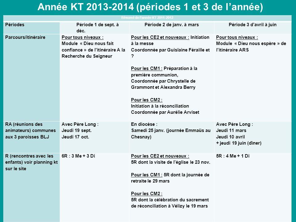 Année KT 2013-2014 (périodes 1 et 3 de lannée) Résumé de lannée KT 2011-2012 Périodes Période 1 de sept. à déc. Période 2 de janv. à marsPériode 3 dav