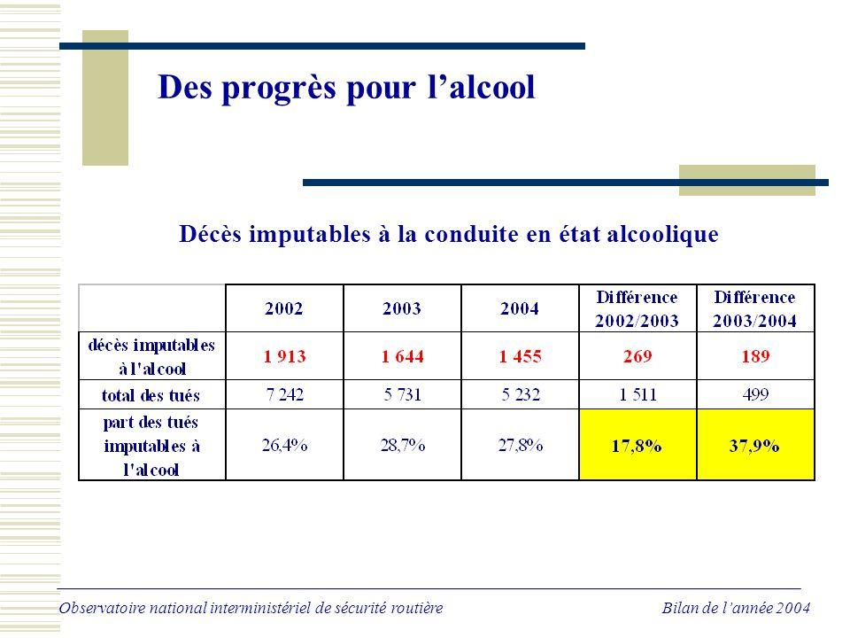 Des progrès pour lalcool Observatoire national interministériel de sécurité routière Bilan de lannée 2004 Décès imputables à la conduite en état alcoolique