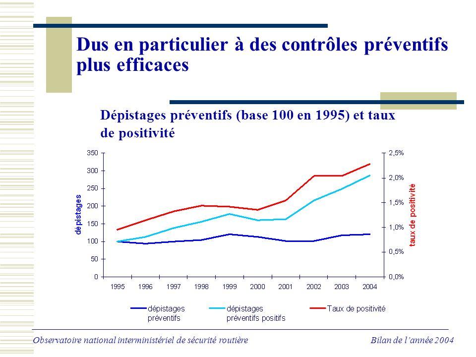 Dus en particulier à des contrôles préventifs plus efficaces Observatoire national interministériel de sécurité routière Bilan de lannée 2004 Dépistages préventifs (base 100 en 1995) et taux de positivité