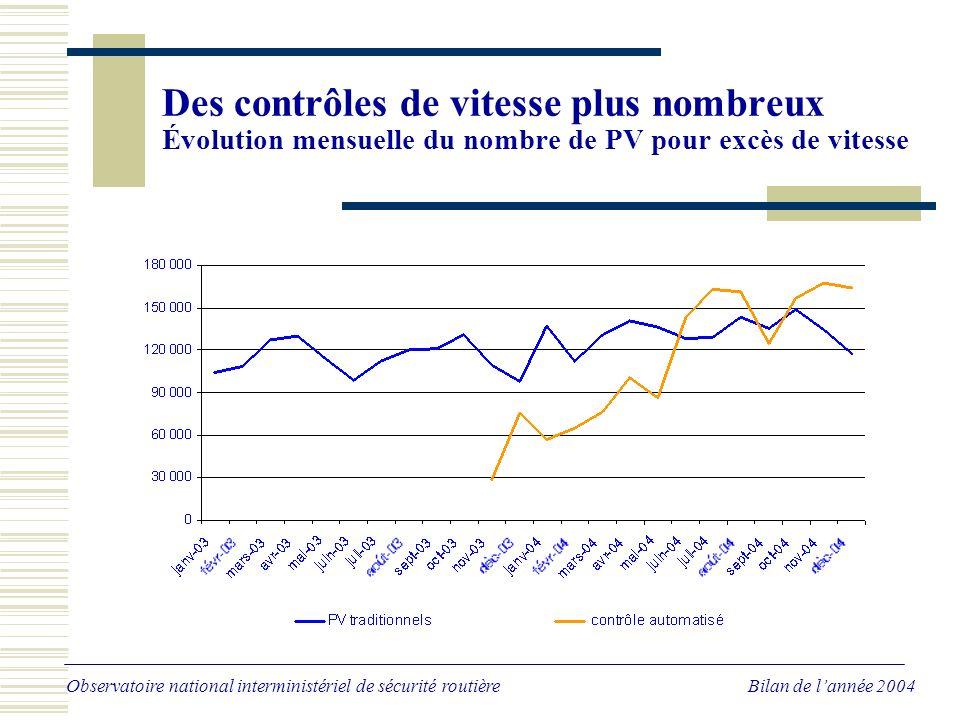 Des contrôles de vitesse plus nombreux Évolution mensuelle du nombre de PV pour excès de vitesse Observatoire national interministériel de sécurité routière Bilan de lannée 2004