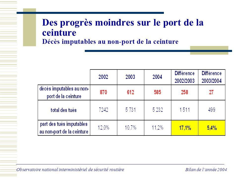Des progrès moindres sur le port de la ceinture Décès imputables au non-port de la ceinture Observatoire national interministériel de sécurité routière Bilan de lannée 2004