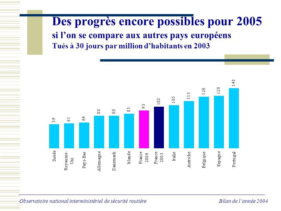 Des progrès encore possibles pour 2005 si lon se compare aux autres pays européens Tués à 30 jours par million dhabitants en 2003 Observatoire national interministériel de sécurité routière Bilan de lannée 2004