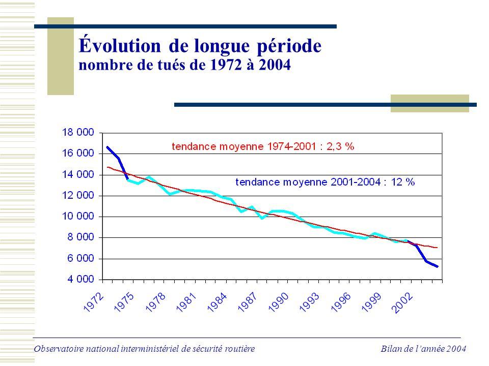 Évolution sur les trois dernières années Nombre de tués - données CVS en équivalent annuel Observatoire national interministériel de sécurité routière Bilan de lannée 2004