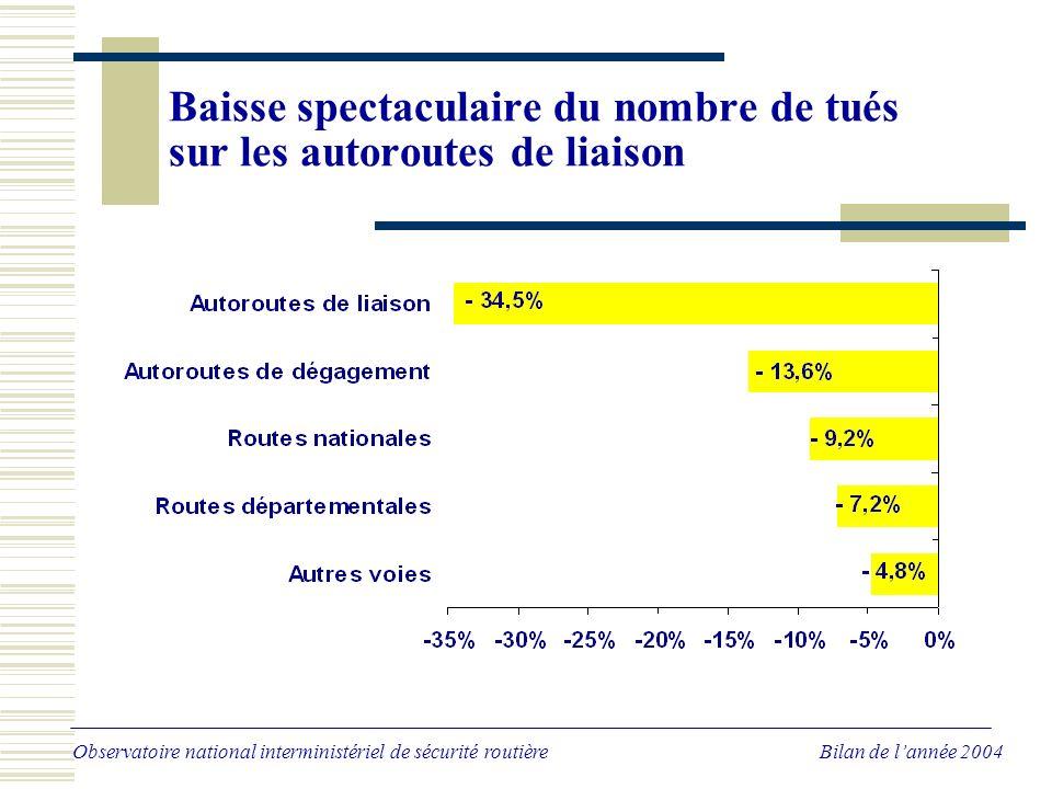 Baisse spectaculaire du nombre de tués sur les autoroutes de liaison Observatoire national interministériel de sécurité routière Bilan de lannée 2004