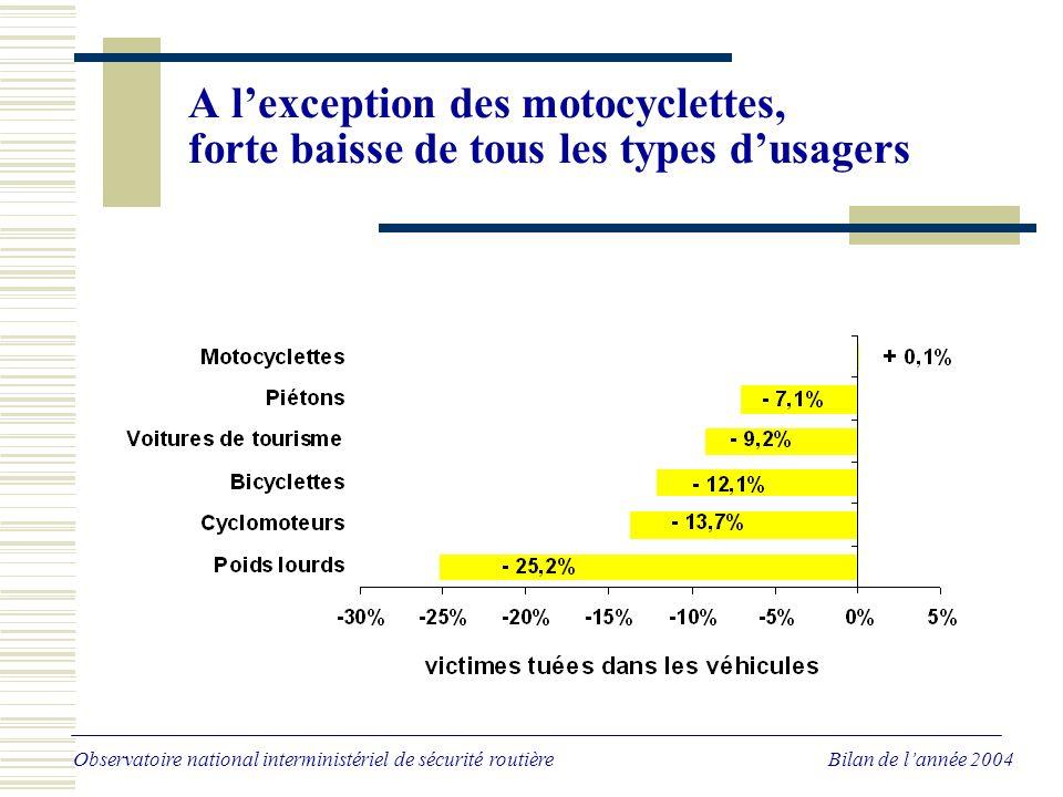 A lexception des motocyclettes, forte baisse de tous les types dusagers Observatoire national interministériel de sécurité routière Bilan de lannée 2004