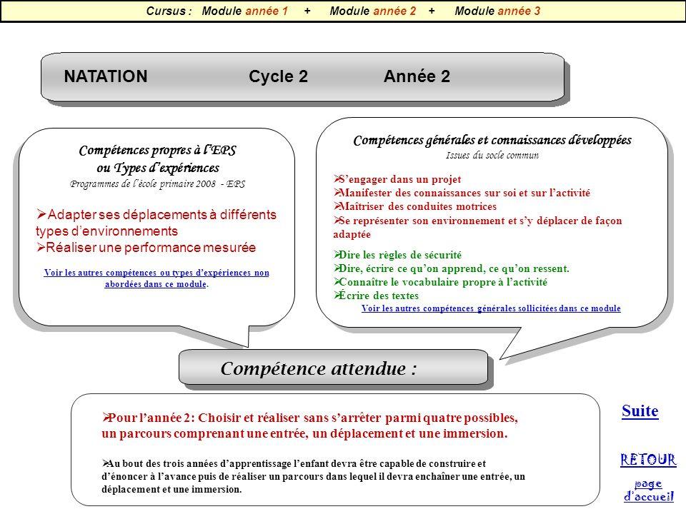 NATATION Cycle 2 Année 2 Compétences propres à lEPS ou Types dexpériences Programmes de lécole primaire 2008 - EPS Adapter ses déplacements à différen