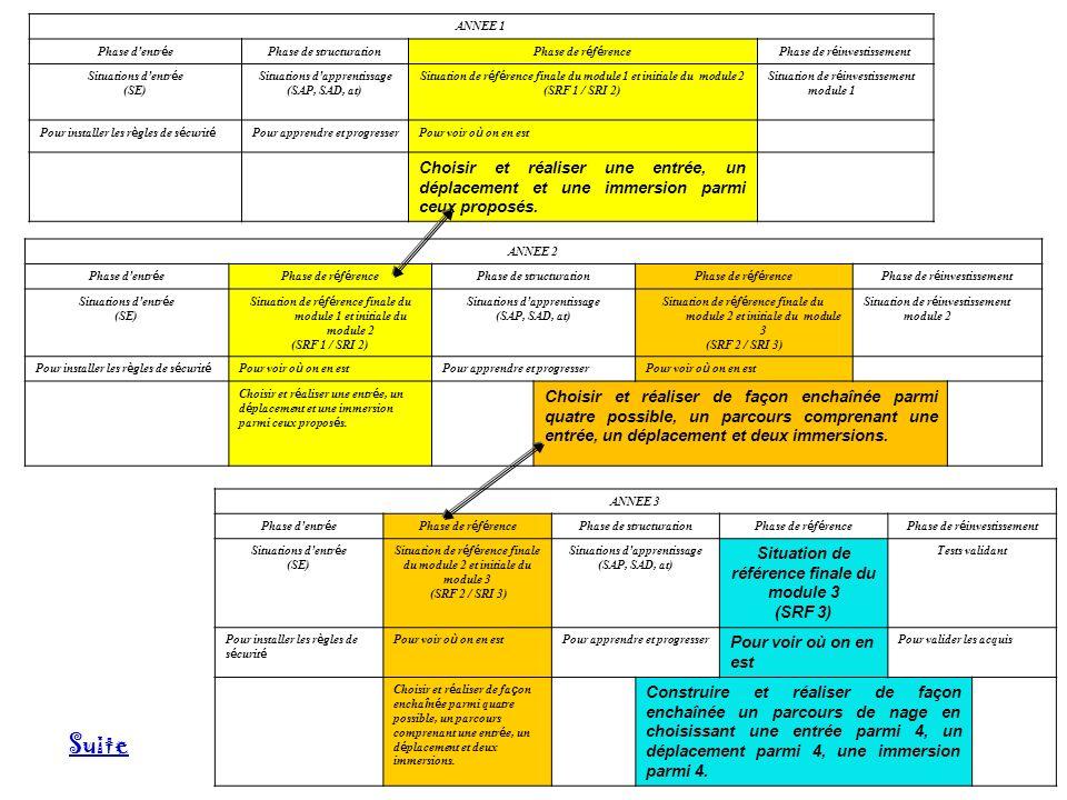 ANNEE 1 Phase d entr é e Phase de structuration Phase de r é f é rencePhase de r é investissement Situations d entr é e (SE) Situations d apprentissag