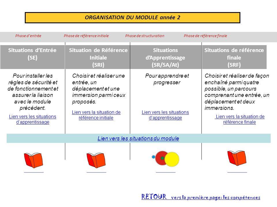 ORGANISATION DU MODULE année 2 Situation de Référence Initiale (SRI) Situations dApprentissage (SR/SA/At) Lien vers la situation de référence initiale