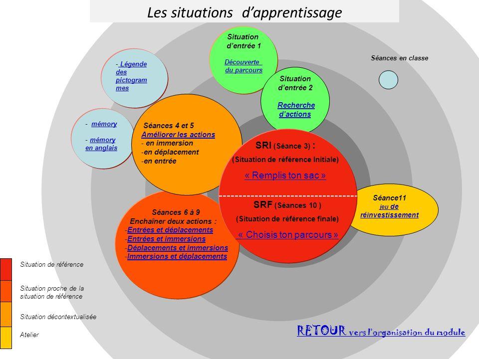 Les situations dapprentissage RETOUR vers lorganisation du module Situation de référence Situation proche de la situation de référence Situation décon