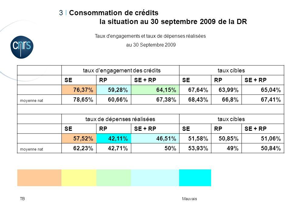 5Réunion gestionnaires 22 Octobre 2009 3 I Consommation de crédits la situation au 30 septembre 2009 de la DR Taux d engagements et taux de dépenses réalisées au 30 Septembre 2009 taux d engagement des créditstaux cibles SERPSE + RPSERPSE + RP 76,37%59,28%64,15%67,64%63,99%65,04% moyenne nat 78,65%60,66%67,38%68,43%66,8%67,41% taux de dépenses réaliséestaux cibles SERPSE + RPSERPSE + RP 57,52%42,11%46,51%51,58%50,85%51,06% moyenne nat 62,23%42,71%50%53,93%49%50,84% TBMauvais