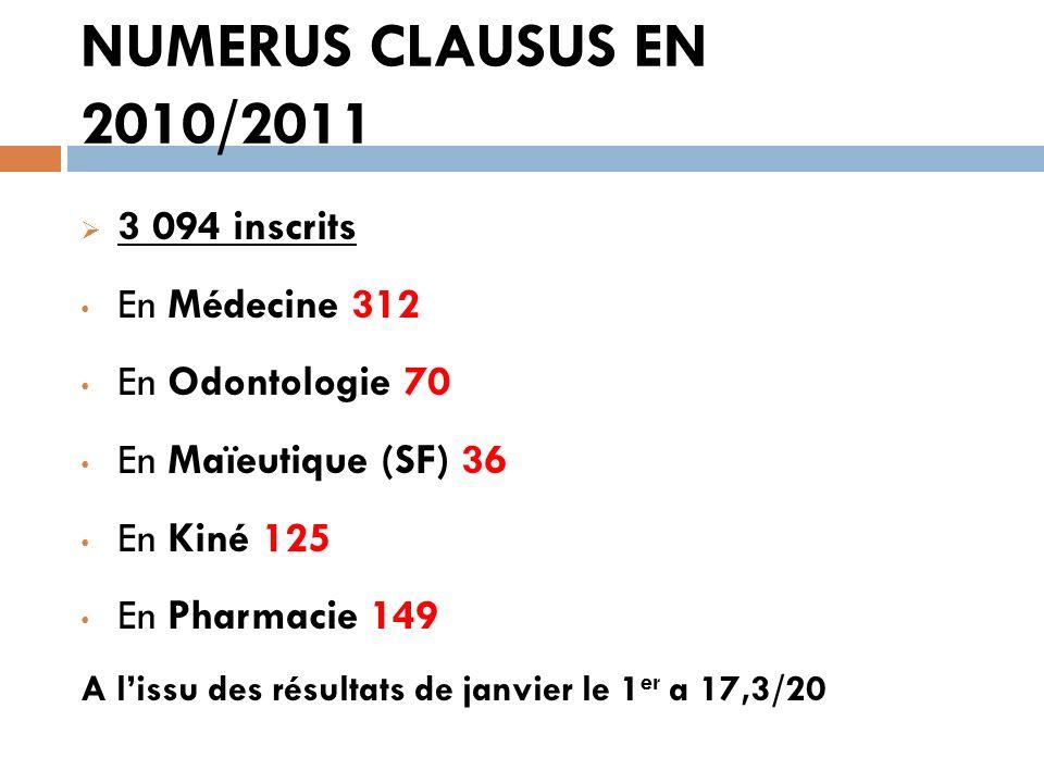NUMERUS CLAUSUS EN 2010/2011 3 094 inscrits En Médecine 312 En Odontologie 70 En Maïeutique (SF) 36 En Kiné 125 En Pharmacie 149 A lissu des résultats