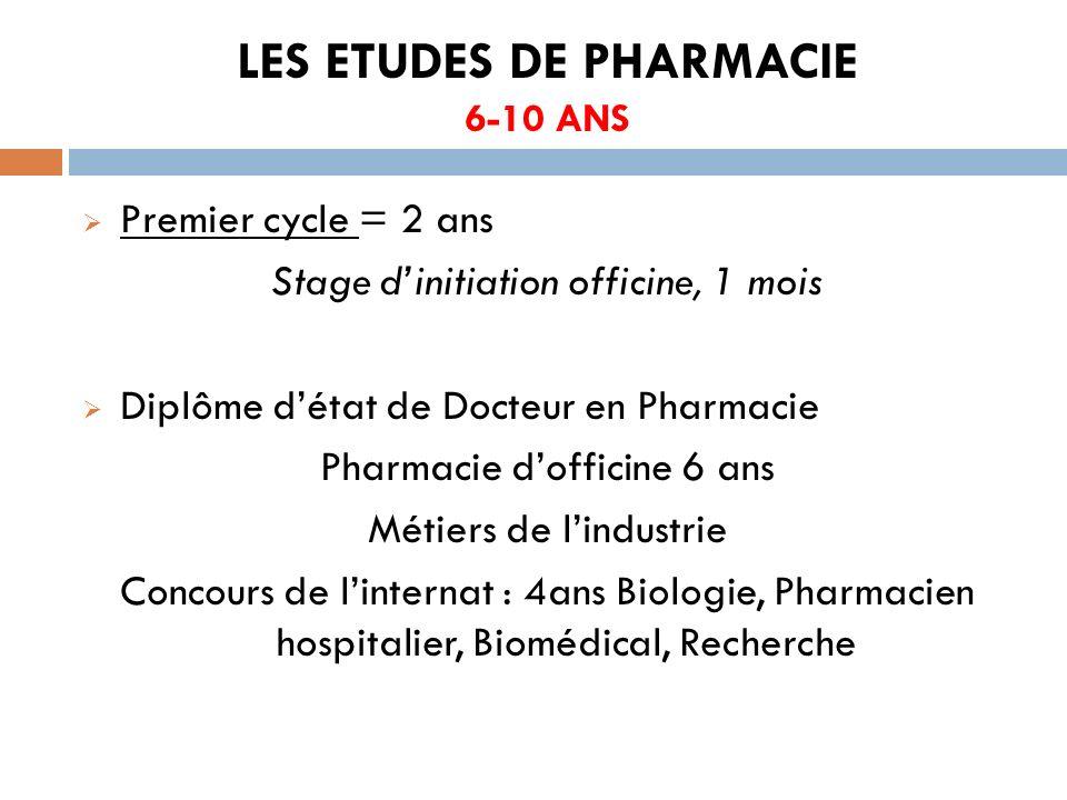 LES ETUDES DE PHARMACIE 6-10 ANS Premier cycle = 2 ans Stage dinitiation officine, 1 mois Diplôme détat de Docteur en Pharmacie Pharmacie dofficine 6