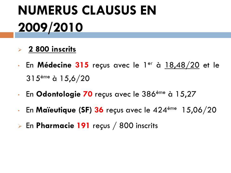 NUMERUS CLAUSUS EN 2009/2010 2 800 inscrits En Médecine 315 reçus avec le 1 er à 18,48/20 et le 315 ème à 15,6/20 En Odontologie 70 reçus avec le 386