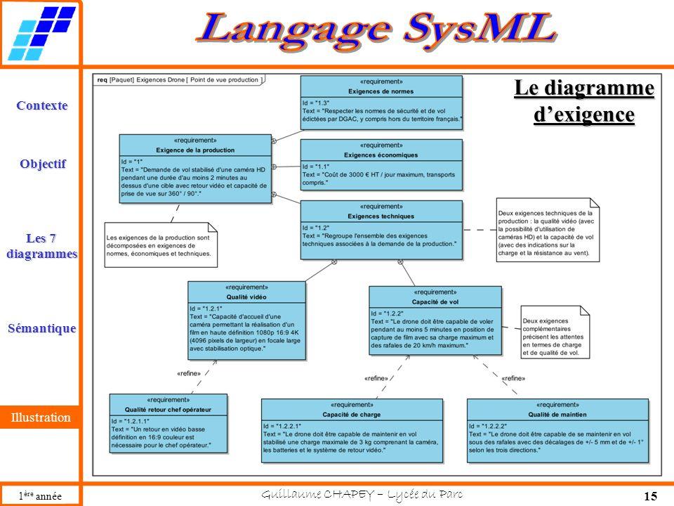 Guillaume CHAPEY – Lycée du Parc 15 Contexte Les 7 diagrammes Sémantique Illustration Objectif 1 ère année Illustration Le diagramme dexigence
