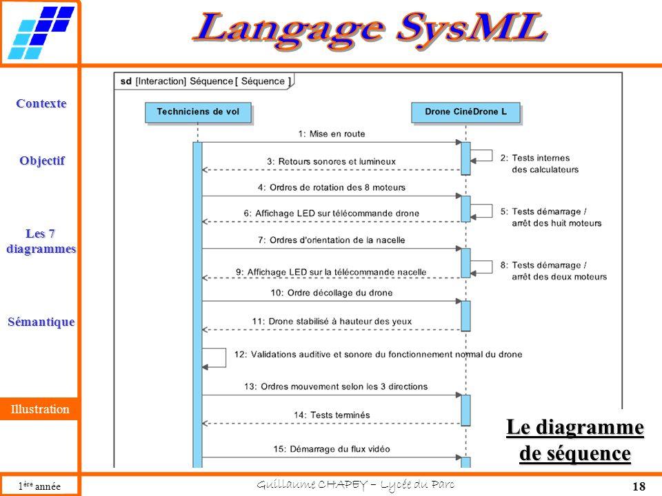 Guillaume CHAPEY – Lycée du Parc 18 Contexte Les 7 diagrammes Sémantique Illustration Objectif 1 ère année Illustration Le diagramme de séquence