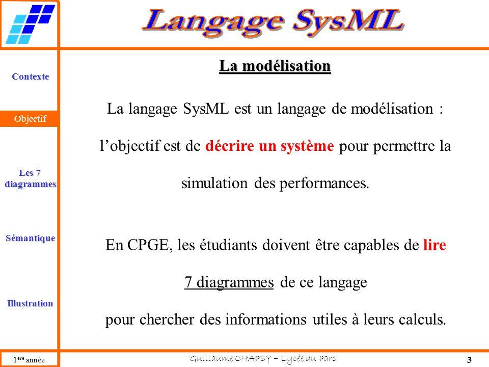 Guillaume CHAPEY – Lycée du Parc 3 Contexte Les 7 diagrammes Sémantique Illustration Objectif 1 ère année Objectif La langage SysML est un langage de