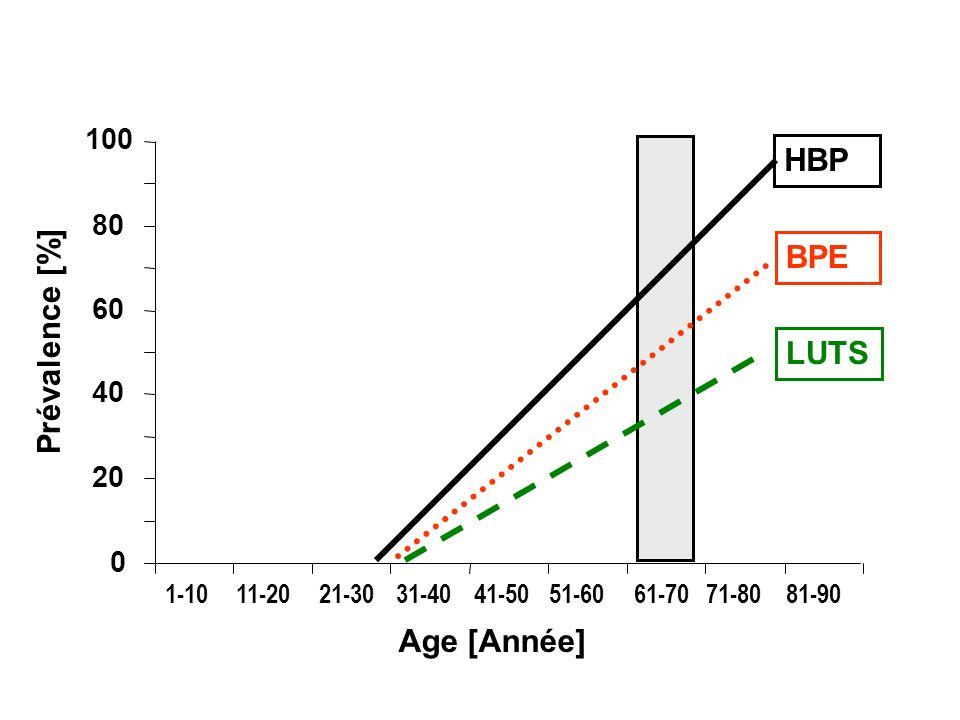 0 20 40 60 80 100 1-1011-2021-30 31-40 41-5051-6061-7071-8081-90 BPE LUTS Age [Année] Prévalence [%] HBP